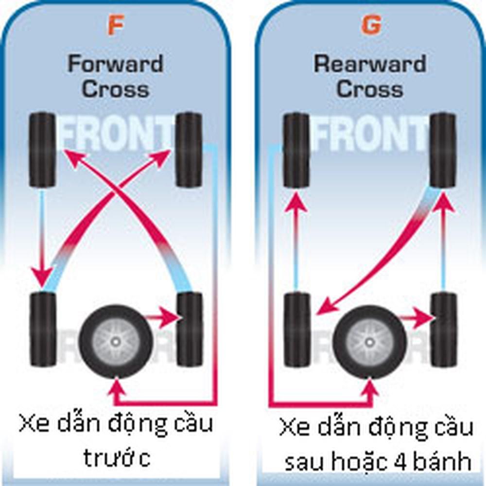 Quy trình đảo lốp| Tại sao phải đảo lốp| Hướng dẫn đảo lốp ô tô