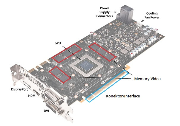 Komponen-komponen penyusun VGA Card