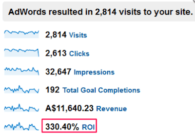 Your First Google Ads Campaign: Everything You Should Know, Impressive ROI