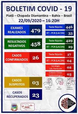 Piatã/BA: Município soma 26 casos positivos de Covid-19  com 23 curados