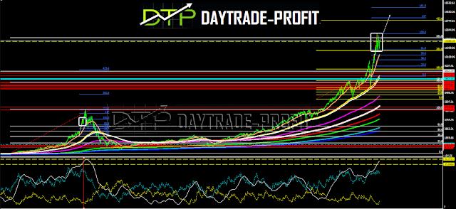 NASDAQ chart analysis