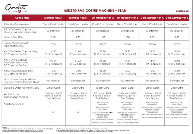 Arissto RM1 Coffee Machine + Plan