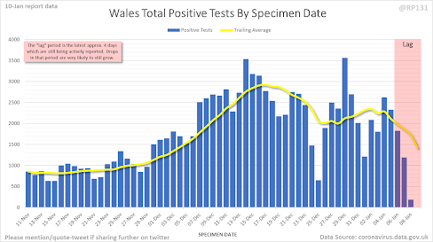 100121 RP131 on Twitter cases by specimen date Wales