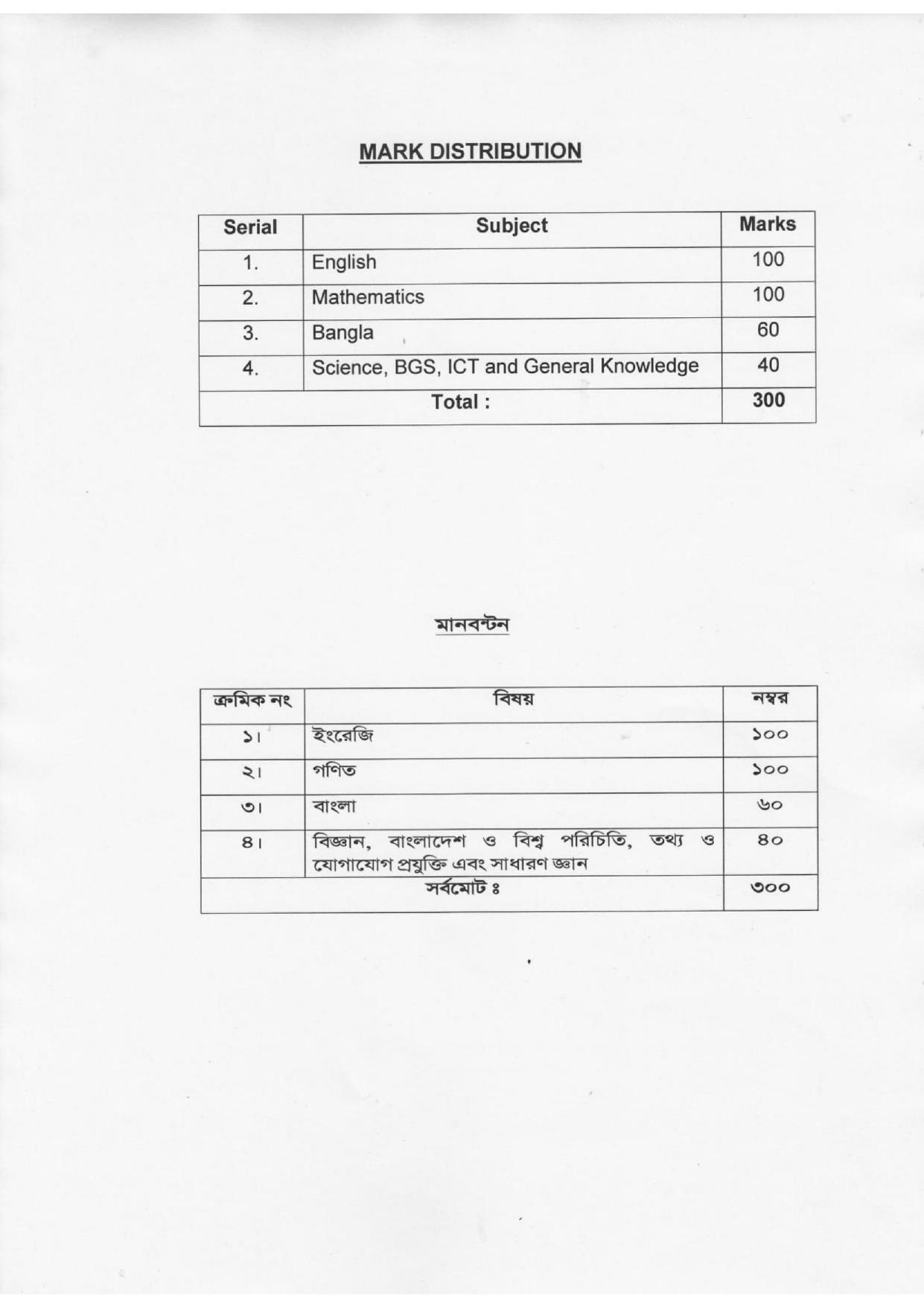 ক্যাডেট কলেজে ভর্তির সিলেবাস    Syllabus For Cadet Admission.