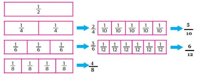 Kunci Jawaban Buku Kelas 4 SD Pembelajaran 2 Tema 2 Subtema 2 Sumber Energi