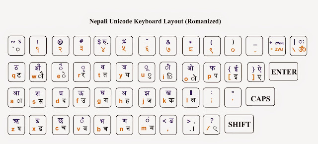 Nepali unicode romanized keyboard layout