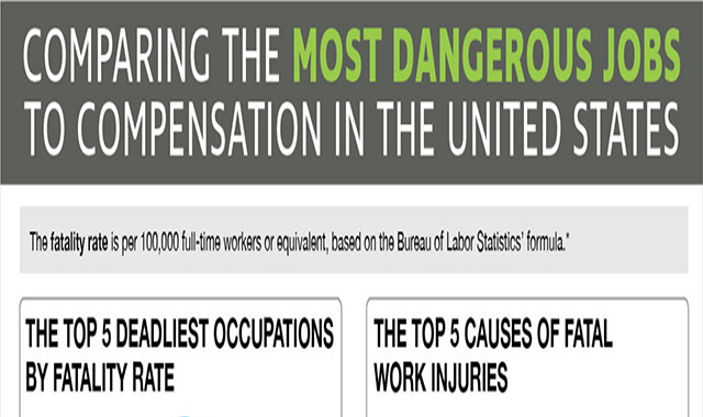 Here are the Deadliest Jobs in the United States