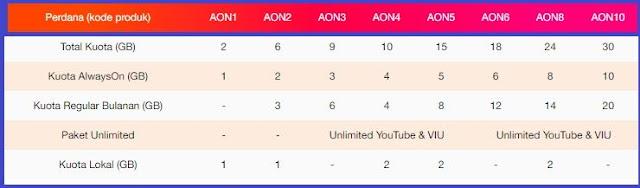 kamu bisa menikmati kebebasan dalam mengakses internet dengan jumlah kuota besar dan masa Cara Mengaktifkan paket internet Unlimited Always ON(AON)Tri