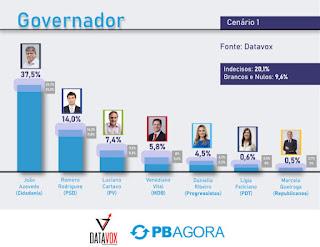 Pesquisa aponta João Azevêdo com 37,5%, Romero tem 14%, Cartaxo 7,4% e Veneziano 5,8%
