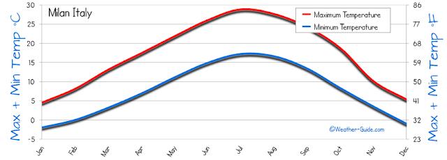 Clima e temperatura em Milão mês a mês