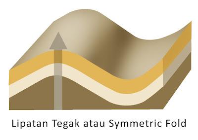 Lipatan Tegak atau Symmetric Fold