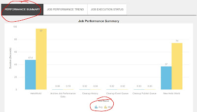 Sitecore QuartzScheduler - Job Performance Summary