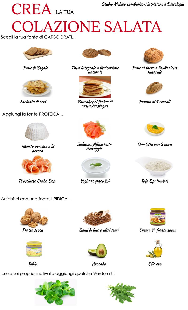 Crea la tua salutare colazione salata mauro lombardo for Crea la tua planimetria online