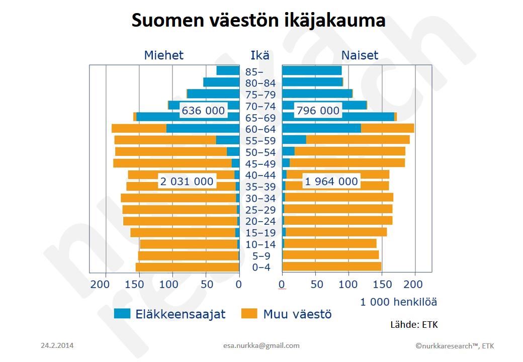 väestön ikääntyminen suomi
