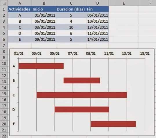 Marketing de Servicios Diagrama de Gantt - diagrama de gantt en excel