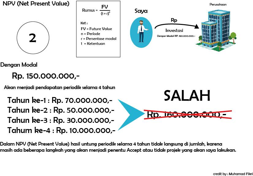 Muhamad Fikri: Yuk Belajar Tentang Investasi