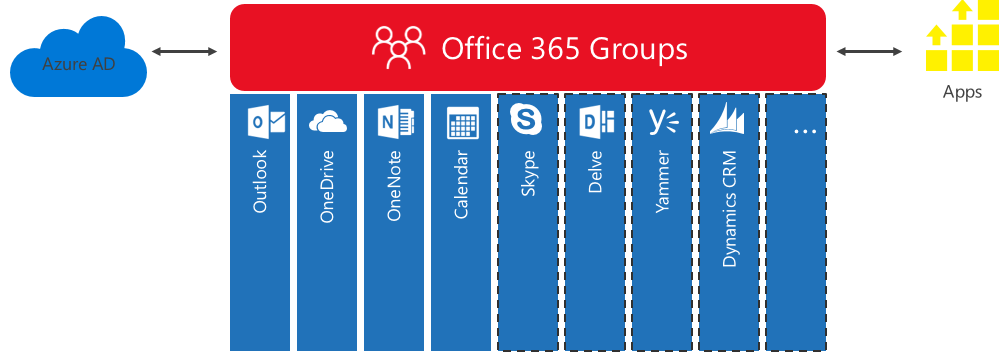 All About Office 365 Groups |