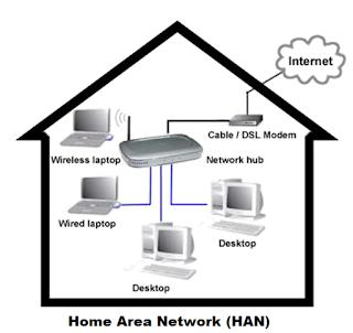 macam macam jaringan internet
