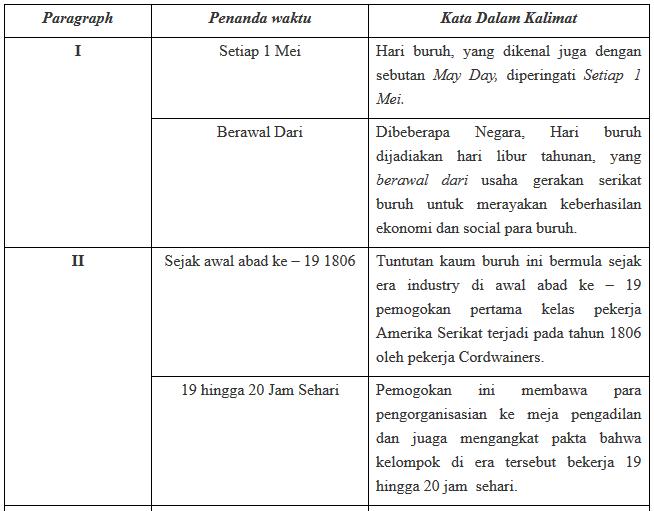 Bahasa Indonesia Halaman 12 Kelas 8 Tugas Individu