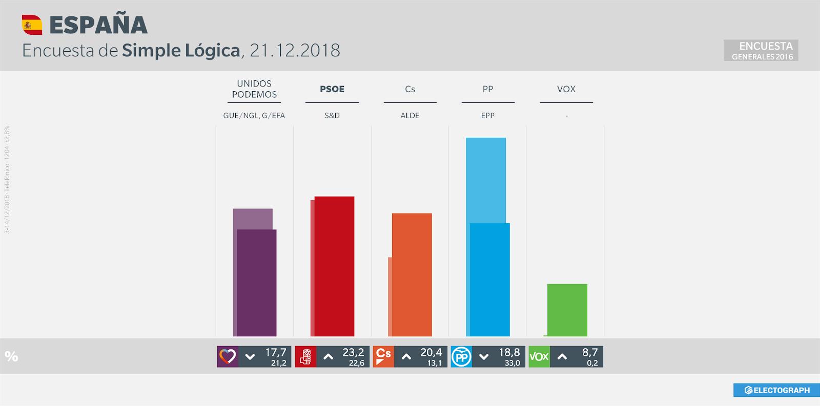 Gráfico de la encuesta para elecciones generales en España realizada por Simple Lógica, 21 de diciembre de 2018