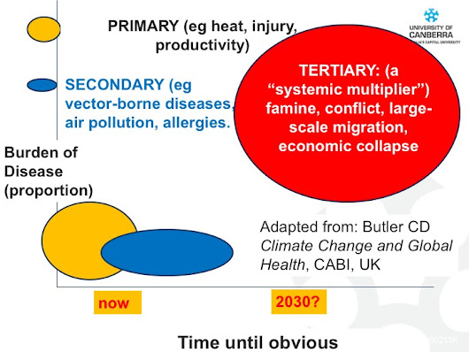 Climate change, health and categories of effects