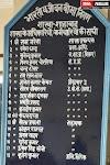 हरदोई।शाखा प्रबंधक से लेकर बीमाकर्मी तक तहसील शाहाबाद मुख्यालय पर निवास नहीं करता