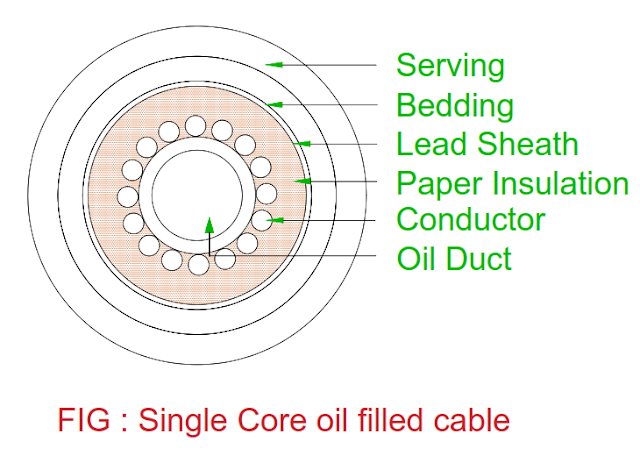 center-oil-filled-cable.png