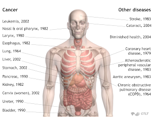 tobacco related diseases
