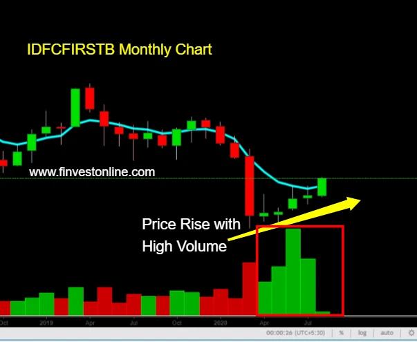 idfcfirstb monthly chart , www.finvestonline.com