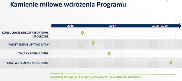 Co dalej z IKE i IKZE Morawiecki?