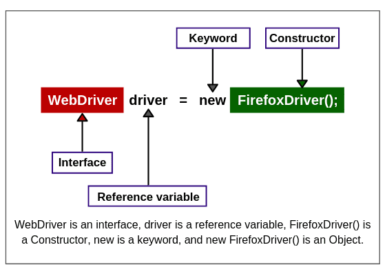 Creating object of FirefoxDriver class by taking WebDriver reference