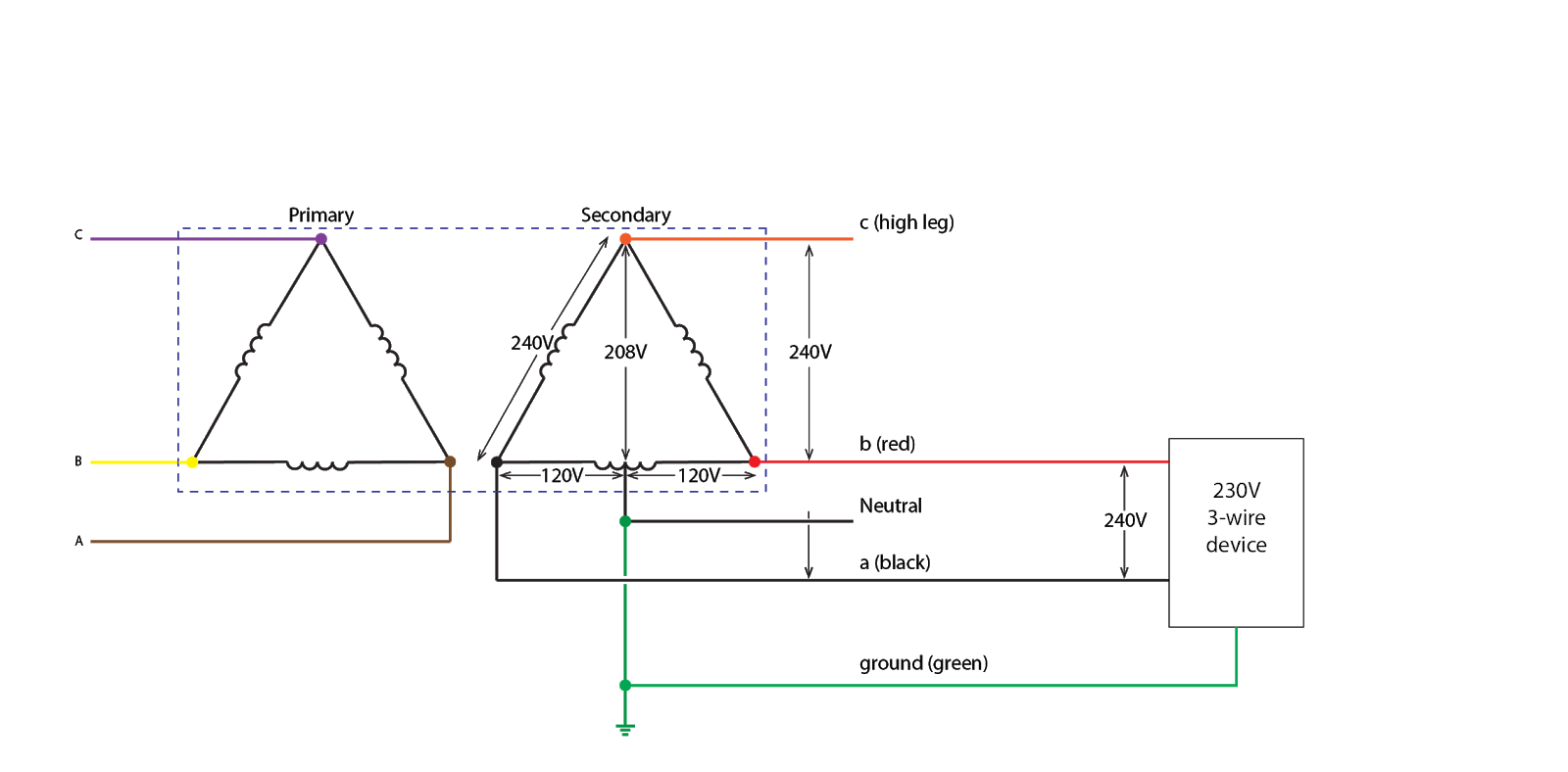 lastly most 3 phase generators can operate in single phase zig zag mode which gives you 120v from phase to neutral and 240v phase to phase  [ 1600 x 788 Pixel ]