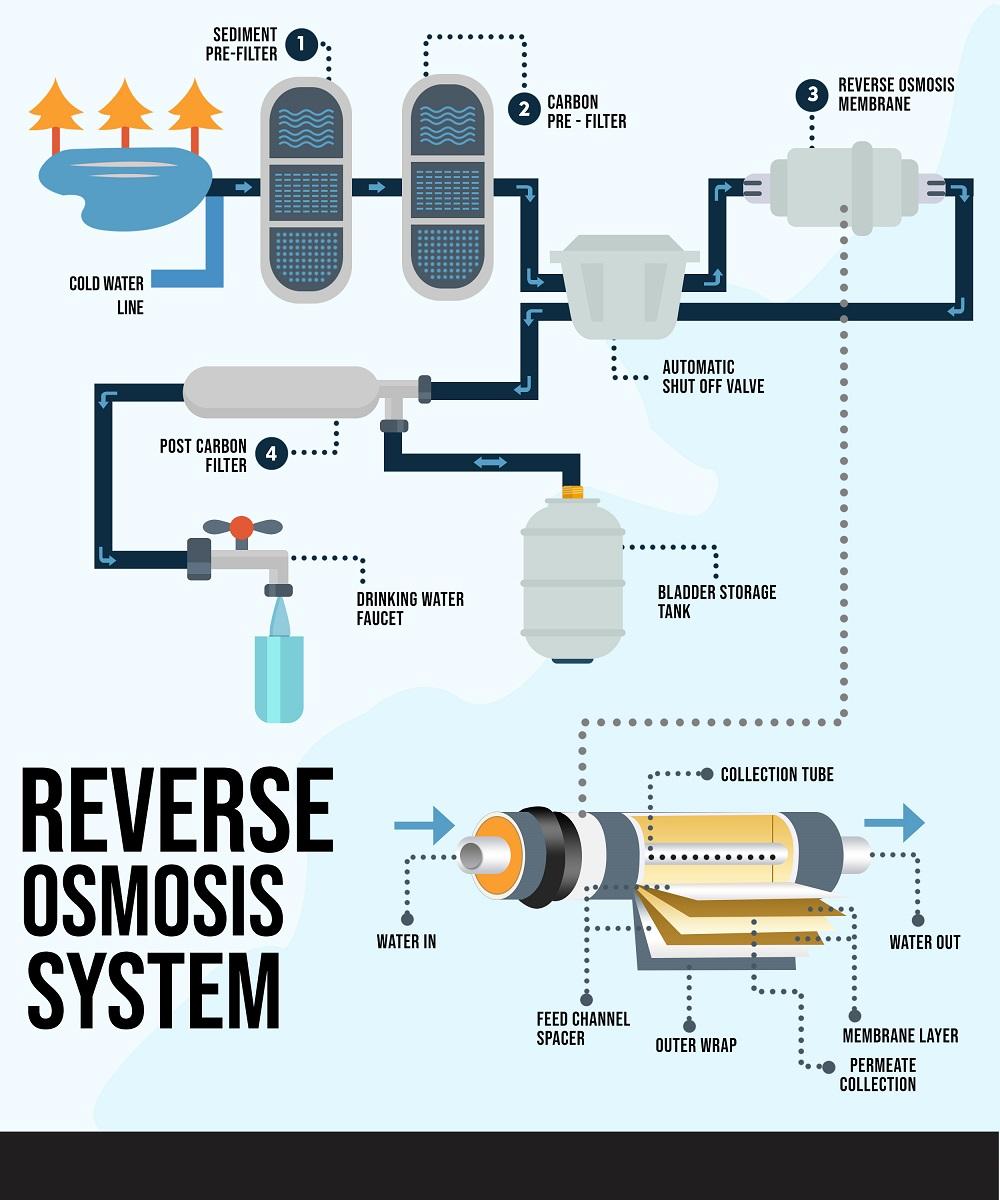 Contoh skema depot air minum dengan mesin reverse osmosis