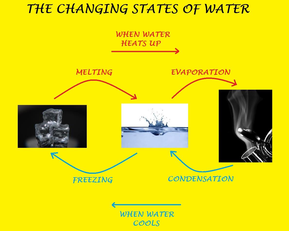 Ciudad De Cordoba 3o Science Blog The Changing States Of