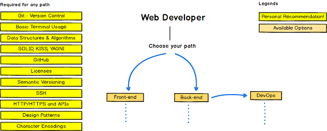 The 2020  Web Developer RoadMap