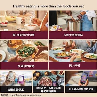 Vivian營養師【更新重點整理懶人包】2019年加拿大飲食指南