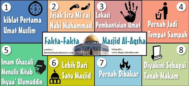 Fakta Masjid Al-Aqsha - Blog Mas Hendra