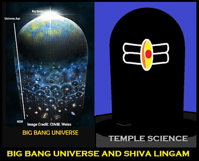 Shiva Lingam – Some Mysterious Facts and Scientific Significance
