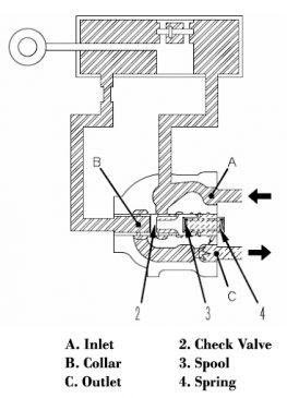 Quick drop valve