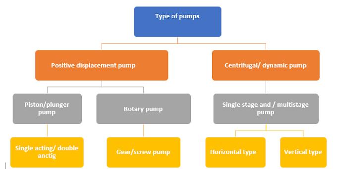 Type of pumps