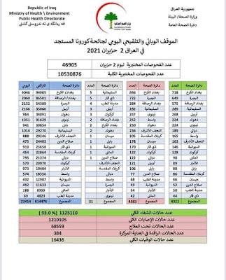 الموقف الوبائي والتلقيحي اليومي لجائحة كورونا في العراق ليوم الاربعاء الموافق 2 حزيران 2021