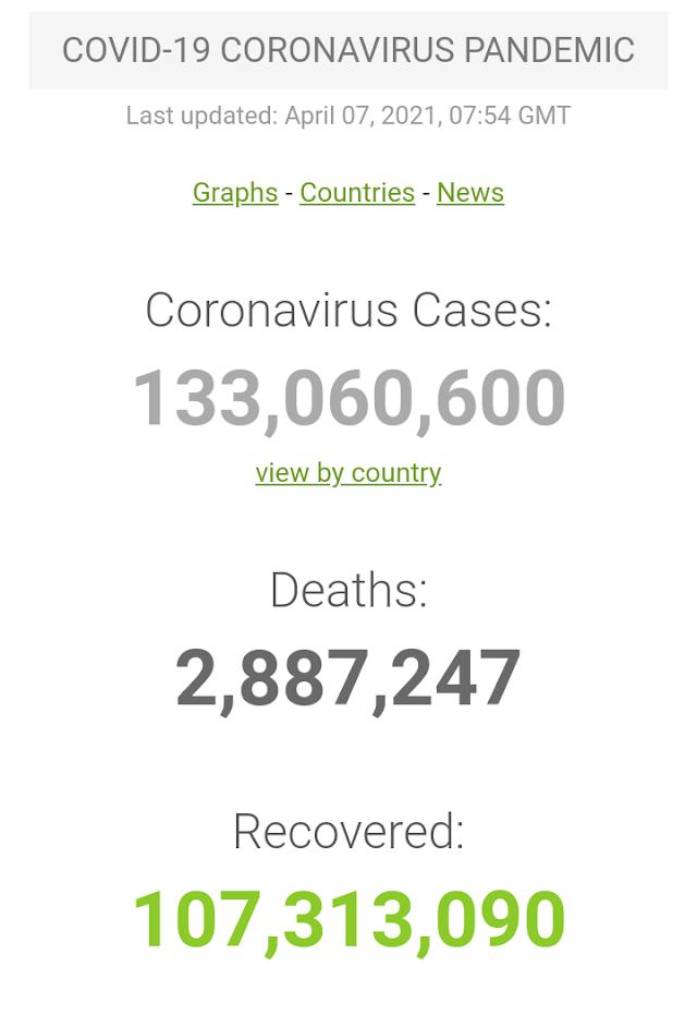 Kasus Covid-19 di Seluruh Dunia per 7 April 2021 (07:54 GMT)