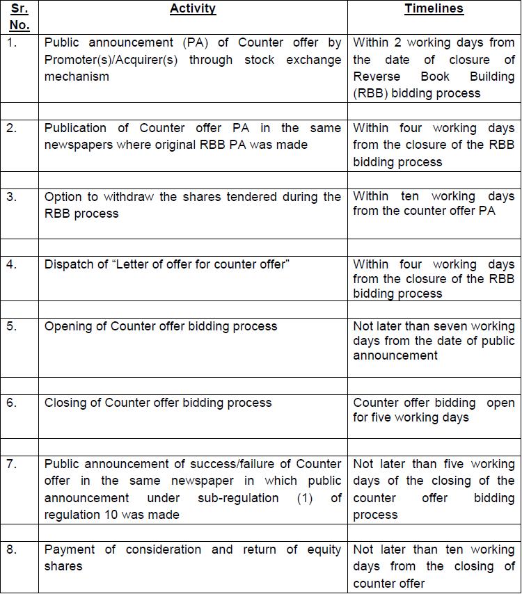 SEBI (Delisting of Equity Shares) Regulations, 2015 - Timelines for Counter offer