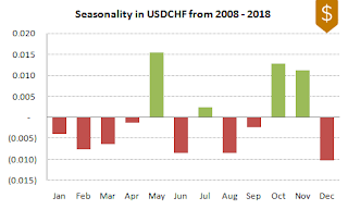 USDCHF FX Seasonality 2008-2018