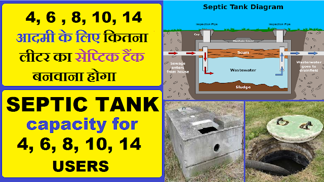 Septic Tank Capacity and Dimension for up to 15 Users