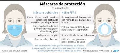 Mascaras de proteccion. Las mas utilizadas