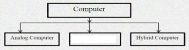 डिजिटल कंप्यूटर