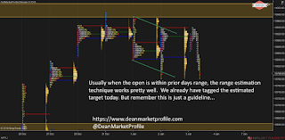Why You Must Use Market Profile? Especially If You Are A Beginner...