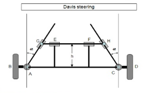 Davis steering gear mechanism wiki