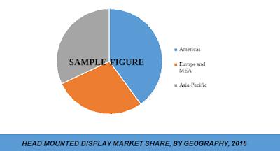head mounted display market share